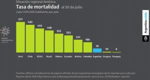 Chile a la cabeza del desastre sanitario regional revela la OMS