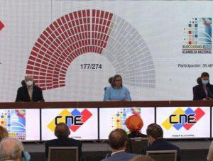 Venezuela. Gran Polo Patriótico arrasó y obtiene mayoría en la nueva Asamblea Nacional // El chavismo venció al bloqueo, a Trump y a oposición violenta